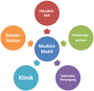 Medizin Mobil Intensivpflege