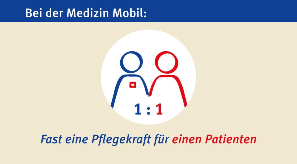 Medizin Mobil - Intensivpflege